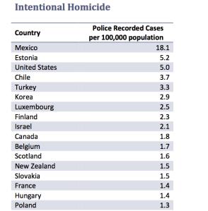 Crime Stats 2