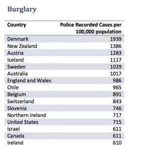 Crime Stats 3