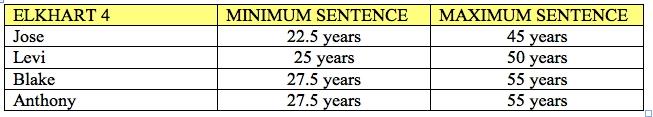 Elkhart 4 Sentences
